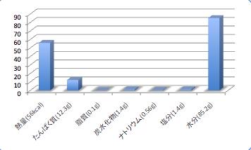 Sagamisokodaradata1_t-suisan