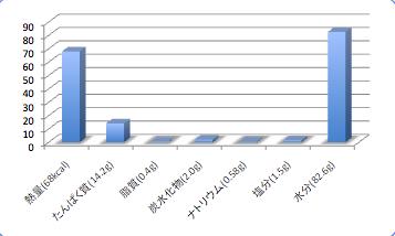 Sagamisokodaradata5_t-suisan