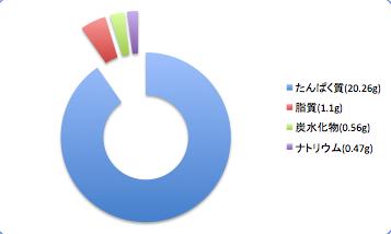 Okianagodata2_t-suisan