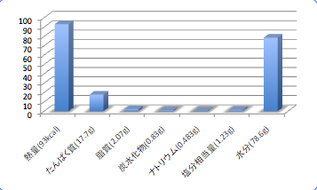 Okianagodata5_t-suisan