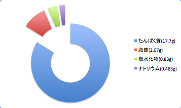 Okianagodata6_t-suisan