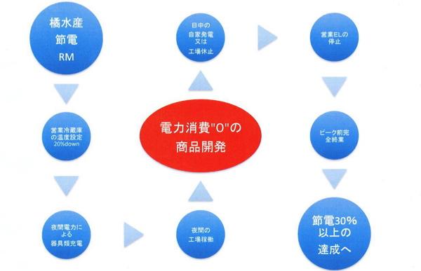 TS power saving program
